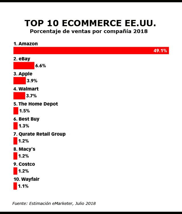 top 10 ecommerce usa